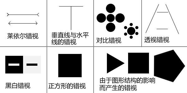 1.缪勒—莱依尔错视 图中两条线是等长的,由于上下线段两端的箭头方向相反,上线段的箭头占据的空间大,所以上面的线显的较长。 2.垂直线与水平线的错视 大多数人往往把垂直线看的比水平线要长,这是高估的错觉。在水平线长度为8-10mm时,这种错觉最大。 3.对比错视 高个子和矮个子在一起,高的会显的越高,矮的会显的越矮。 4.