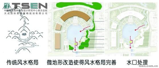 城市规划设计与风水研究体现